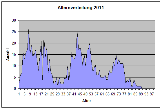 altersverteilung2011